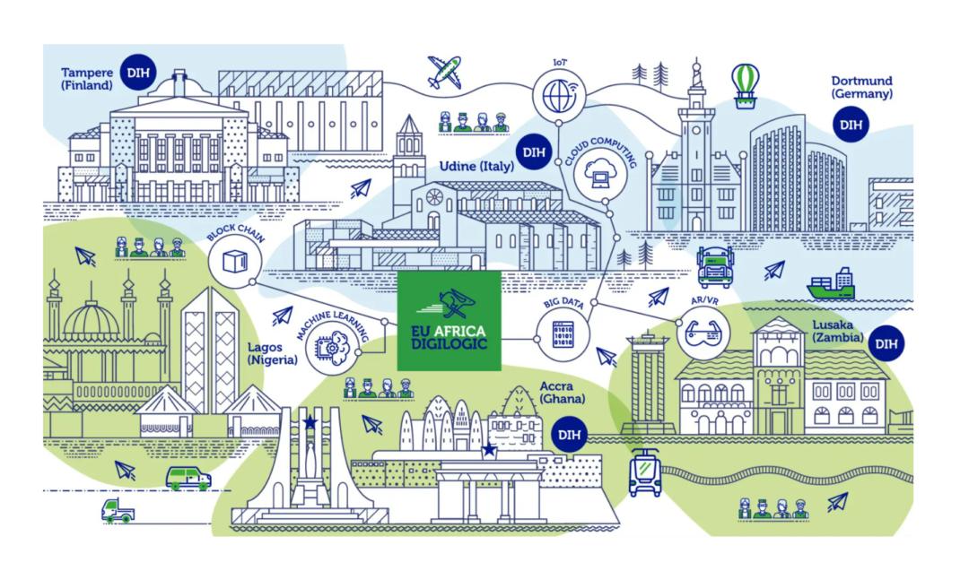 Digital Hub Logistics schlägt mit DIGILOGIC Brücke zwischen europäischen und afrikanischen Innovatoren